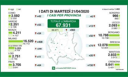 Coronavirus: gli ultimi dati dei contagi in provincia di Lecco e in quella di Bergamo