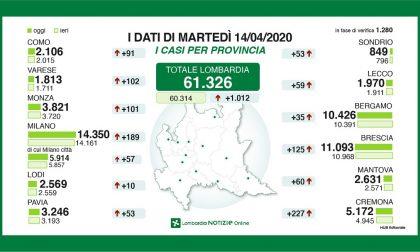 Coronavirus: i dati aggiornati in provincia di Lecco e in quella di Bergamo