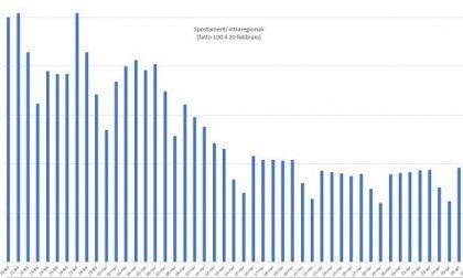Crescono ancora gli spostamenti: picchi in orari anomali