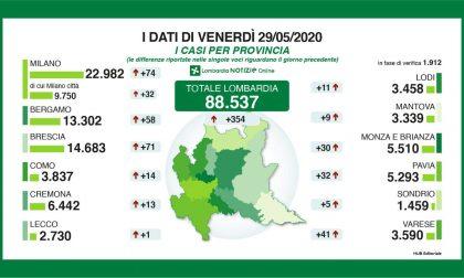 Coronavirus: 354 nuovi tamponi positivi in Lombardia. La situazione nel Lecchese e nella Bergamasca