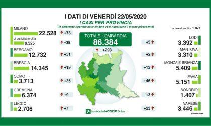 Coronavirus: la situazione aggiornata in provincia di Lecco e in quella di Bergamo