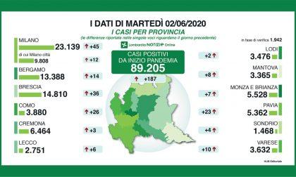 Coronavirus: 187 nuovi tamponi positivi in Lombardia, gli aggiornamenti da Lecco e Bergamo