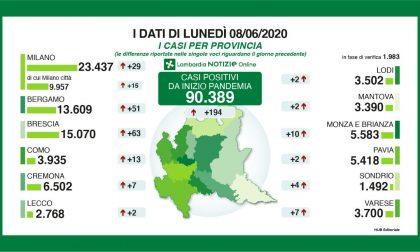 Coronavirus: meno tamponi ma più contagi di ieri in Lombardia. 2 casi nel Lecchese, 51 nella Bergamasca