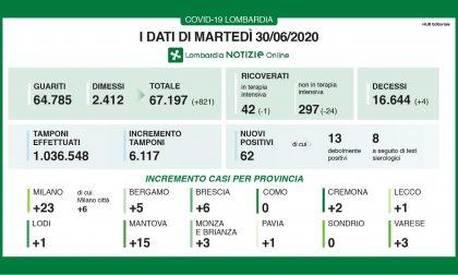 Coronavirus, 62 nuovi positivi in Lombardia, uno a Lecco e 5 a Bergamo