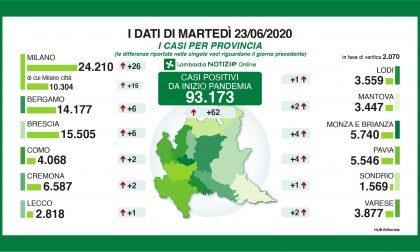 Coronavirus: dimezzati i nuovi casi in Lombardia
