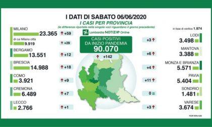 Coronavirus: la Lombardia supera i 90mila casi dall'inizio dell'emergenza. Nel Lecchese solo un nuovo positivo, nella Bergamasca 12