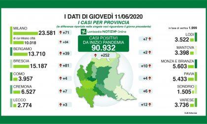 Coronavirus: 252 nuovi casi in Lombardia, ieri erano 99