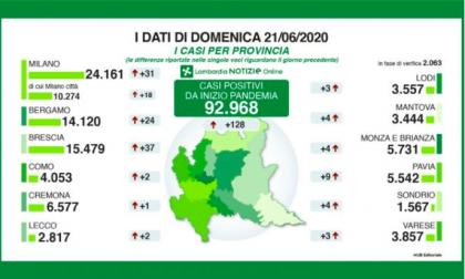 Coronavirus: 2 nuovi positivi nel Lecchese e 24 nella Bergamasca