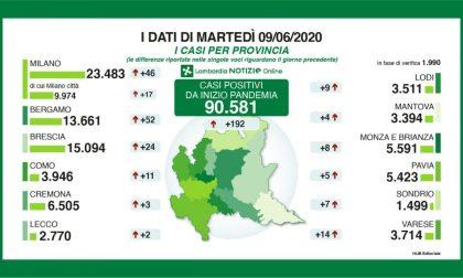 Coronavirus: in Lombardia meno di 100 ricoverati in terapia intensiva. I dati di Lecco e Bergamo