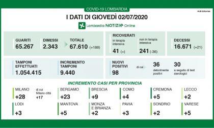 Coronavirus: ancora due casi in provincia di Lecco, 23 nella Bergamasca