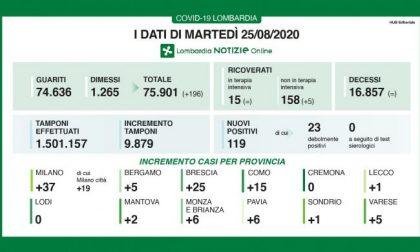 Coronavirus: nelle ultime 24 ore 119 positivi in Lombardia, uno a Lecco e 5 a Bergamo