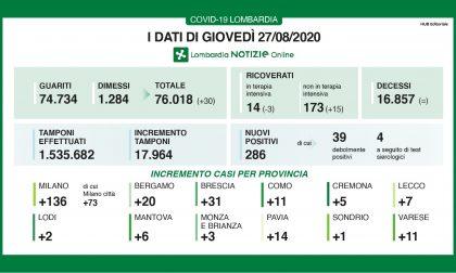 Coronavirus, quasi 300 nuovi contagiati in Lombardia, sette a Lecco e venti a Bergamo