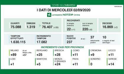 Coronavirus: ancora 11 casi nel Lecchese e 25 nella Bergamasca, oltre 200 in Lombardia