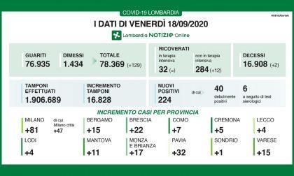 Coronavirus: i casi in Lombardia tornano sopra 200, 4 a Lecco e 15 a Bergamo