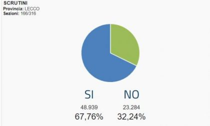 Referendum, affluenza definitiva: in provincia di Lecco ha votato il 55,41%