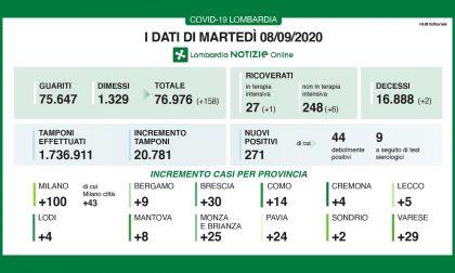 Coronavirus: in Lombardia aumentano tamponi ricoveri. 5 nuovi casi a Lecco e 9 a Bergamo