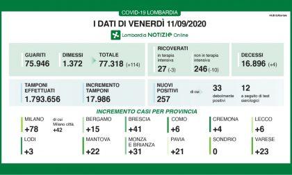 Coronavirus: 257 casi positivi in Lombardia, ancora sei a Lecco. Nella Bergamasca sono 15