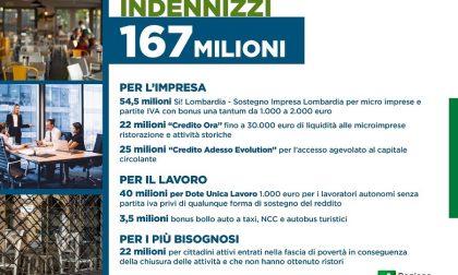 Covid: dalla Regione 167 milioni di euro per le categorie escluse dai Decreti Ristori