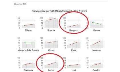 Coronavirus: 5.174 nuovi contagiati in un giorno in Lombardia, 180 a Lecco e 372 a Bergamo