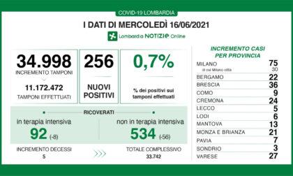 Covid: a Lecco oggi solo 5 positivi, a Bergamo 22