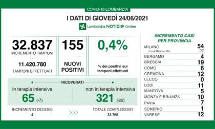 La Provincia di Lecco oggi è Covid free