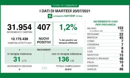 Coronavirus in Lombardia: 407 casi, sono otto nel Lecchese
