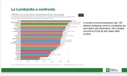 La Lombardia ha una copertura vaccinale tra le più alte al mondo