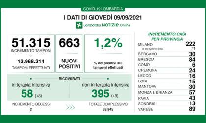 Covid: aumentano i ricoveri negli ospedali